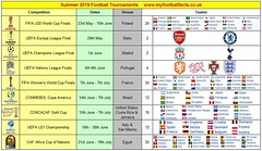 Guide To Summer Football Games (myfootballfacts) Tags: football tournaments womens world cup copa america concacaf african caf africa nations soccer