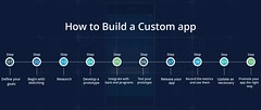 10-Step Guide For Building A Custom Application (ajrinfo.official) Tags: application customapp