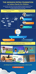 Indian Charity for Children infographic (Akshaya Patra TAPF) Tags: indian charity for children infographic images ngos volunteer school childrens child