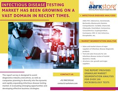 Infectious Disease Testing Market has been growing on a vast domain in recent times. (charanjitaark) Tags: infectiousdiseasetestingmarket infectiousdiseasetestingmarket2019 infectiousdiseasediagnostics infectiousdiseasediagnosticsindustry infectiousdiseasediagnosticsmarketsize infectiousdiseasediagnosticsmarketshare infectiousdiseasediagnosticstrends