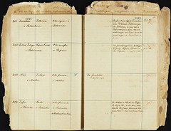 Register of the Land and Titles Commission 1903-1921, Sāmoa