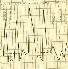 This image is taken from Page 224 of Serums, vaccines and toxines in treatment and diagnosis (Medical Heritage Library, Inc.) Tags: serodiagnosis immunisation passive toxins immunotherapy leedsuniversitylibrary ukmhl medicalheritagelibrary europeanlibraries date1909 idb21507594