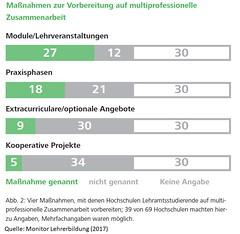 Grafik2_Ganztag_Maßnahmen Vorbereitung auf multiprofessionelle Zusammenarbeit (monitor-lehrerbildung) Tags: lehrerbildung monitorlehrerbildung ganztag multiprofessionellezusammenarbeit lehramt vorbereitung broschüre 2017 grafik