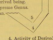 This image is taken from Page 56 of The builder and the plan : a textbook of the science of being