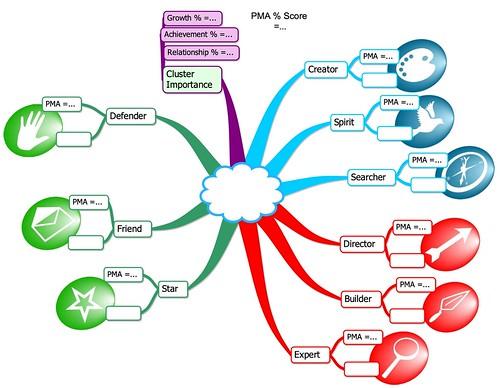 Template Motivational Mind Map