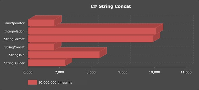 [Unity] C# string concat performance