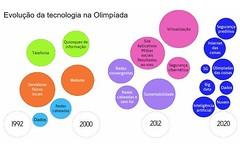 Tóquio 2020: a evolução da tecnologia nos Jogos Olímpicos. (codigokid1) Tags: tecnologia 2020 jogos olímpicos tóquio