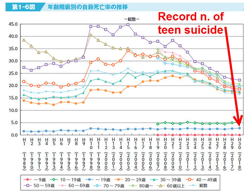 Record number of Teen Suicides