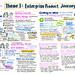 EX19 Sketchnote5 Theme3-Product Journey