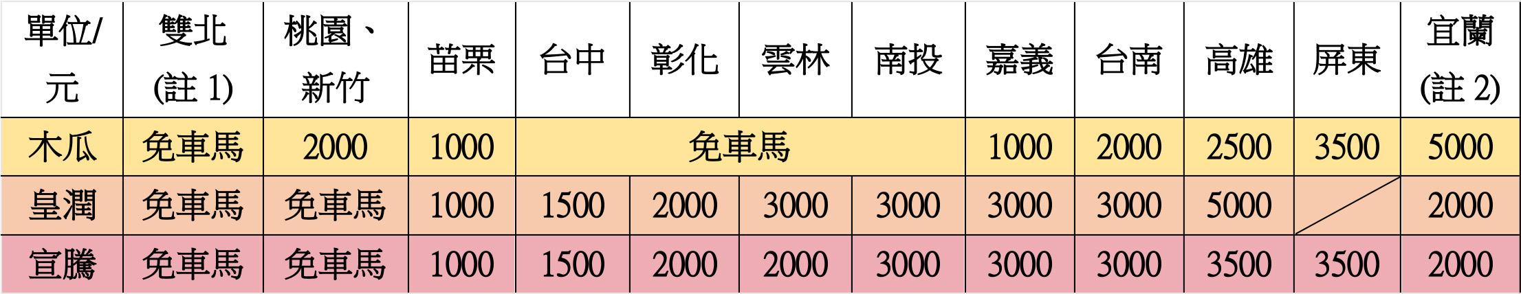 Microsoft Word - 車馬費.docx