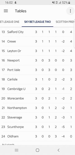 Tweeted picture: Football League Two Table 17.8.2019