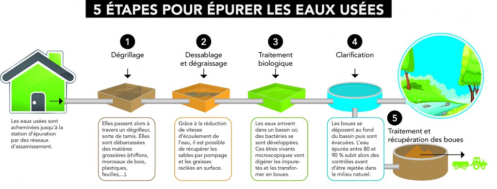 épuration_eaux_usees