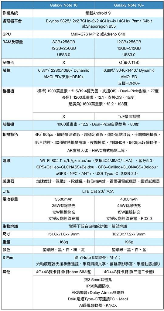 (chujy) Samsung Note10+ 開箱,傑出的一手 - 7