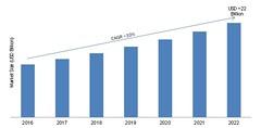 Human Capital Management (HCM) Market Share, Trend, Segmentation and Forecast 2022 (akash.sangshetti) Tags: human capital management