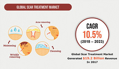 Scar Treatment Market Analysis and Forecast to 2023 (hpcwqdwu49) Tags: scar treatment market size share growth trends demand