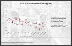 industrial-production-index (wastra101) Tags: wastra garment industry consultants