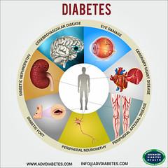 Diabetes (advdiabetes) Tags: supplements diabetes nutrition blood sugar type2diabetes