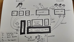 Notes on a user-centred back office planning system