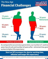 The New Age Financial Challenge (Maloo finance and Investment) Tags: advisor agents tax jaipur calculator advisors saving maloo planner goal plan financial planning mutual education mutualinvesting mutualfunds consultants investment sip office child pension