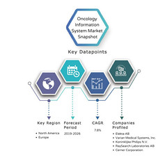 Oncology Information System Market Global Trends, Market Share, Industry Size, Growth, Opportunities, and Market Forecast (akashdadhich1996) Tags: oncology information system market trends share size