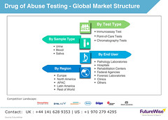 Drug of Abuse Testing Market Structure Global Trends, Market Share, Industry Size, Growth, Opportunities, and Market Forecast (akashdadhich1996) Tags: drug abuse testing market share size growth