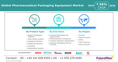 Pharmaceutical Packaging Equipment Market Global Trends, Market Share, Industry Size, Growth, Opportunities, and Market Forecast (akashdadhich1996) Tags: pharmaceutical packaging equipment market share size trends
