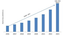 Smart Education and Learning Market Analysis, Segmentation and Global Opportunities 2023 (akash.sangshetti) Tags: smart education learning market analysis