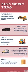 Infographics are visual representations of data, making complex info easier to share and digest. When making your own, simply organize your images, charts, and text. Finally, cite your sources. (1) (simark4500) Tags: logistics services bakersfield company dry goods trucking companies
