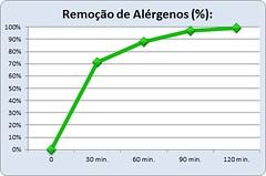 Gráfico de Desempenho Green Air H13 MAX (Ar e Saúde) Tags: eficiência do purificador de ar green air h13 max