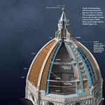 04в Брунеллески Конструкция купола Санта-Мария дель Фьоре