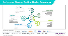 Infectious Disease Testing Market Taxonomy  Global Trends, Market Share, Industry Size, Growth, Opportunities, and Market Forecast (akashdadhich1996) Tags: infectious disease testing market trends size growth