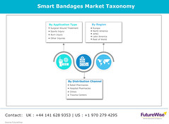 Smart Bandages Market  Global Trends, Market Share, Industry Size, Growth, Opportunities, and Market Forecast (akashdadhich1996) Tags: smart bandages market trends size growth