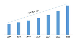 Smart Grid Sensors Market Professional Survey Report 2019 Analysis and Forecasts to 2023 (akash.sangshetti) Tags: smart grid sensors market