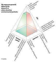 exposure for environmental portraits (John Leech) Tags: exposure triangle pyramid camera settings for portraits