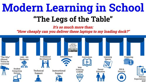 Modern Learning: The Legs of the Table by Wesley Fryer, on Flickr