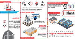 accelerating-digital-transformation-in-oil-and-gas-industry (dinesh.v) Tags: oil gas industry digital transformation