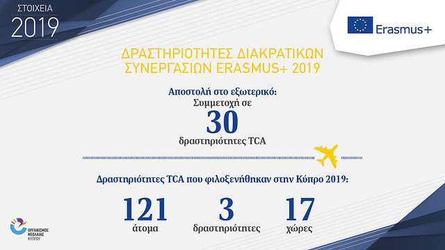 infographics ONEK 2019 new ERASMUS+3