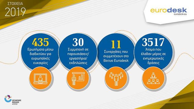 infographics ONEK 2019 new EURODESK