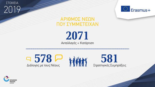 infographics ONEK 2019 new ERASMUS+
