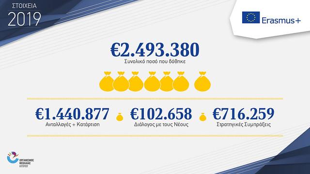 infographics ONEK 2019 new ERASMUS+ 2
