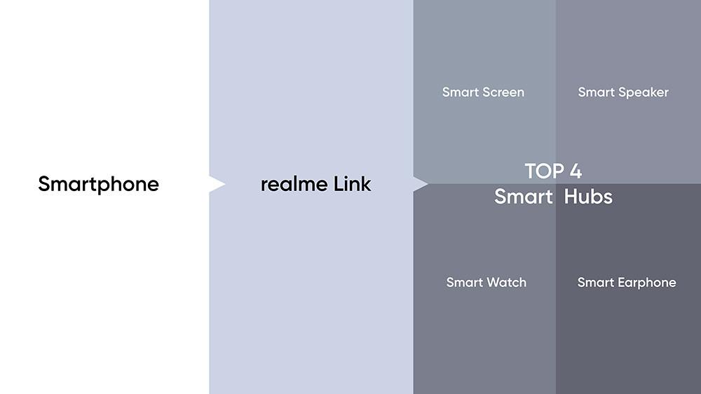 將透過realme-Link完整串聯更多IoT產品(2)。