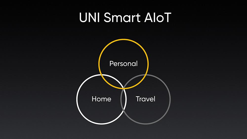 realme-UNI-Smart-AIoT全生態布局,將以手機為核心,圍繞個人、家庭與出遊三大應用場景。