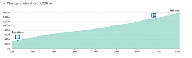 羅伊峰Roys Peak 爬升高度圖表