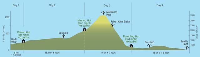 米佛峽灣步道爬升高度圖表