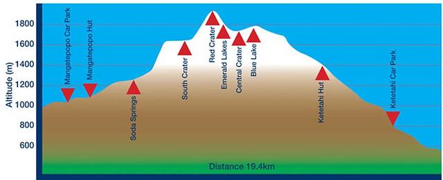 紐西蘭末日火山高度路線圖