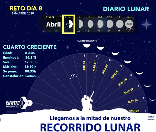 dia8-DiarioLunar-CIENTEC