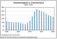 Griechenland - Arbeitslosigkeit 2000 - 2020