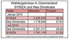 Griechenland - Wahlergebnisse Syriza und Nea Dimokratia 2015 und 2019