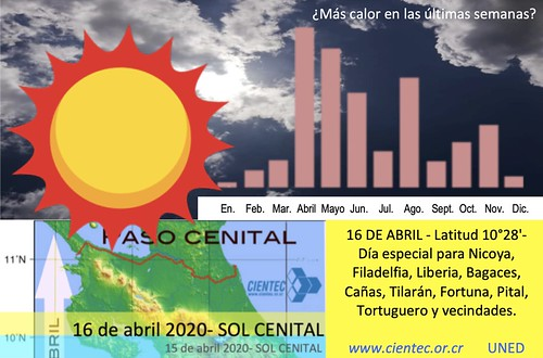 Sol Cenital 16 abril 2020