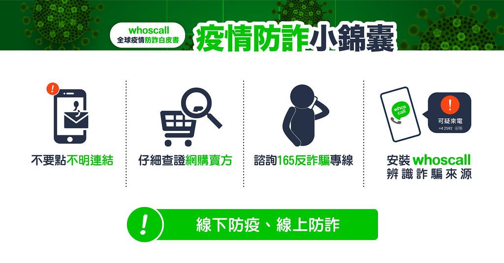 【新聞照片9】Whoscall提供4種方法提醒民眾除了線下防疫戴口罩,也務必加強線上防詐